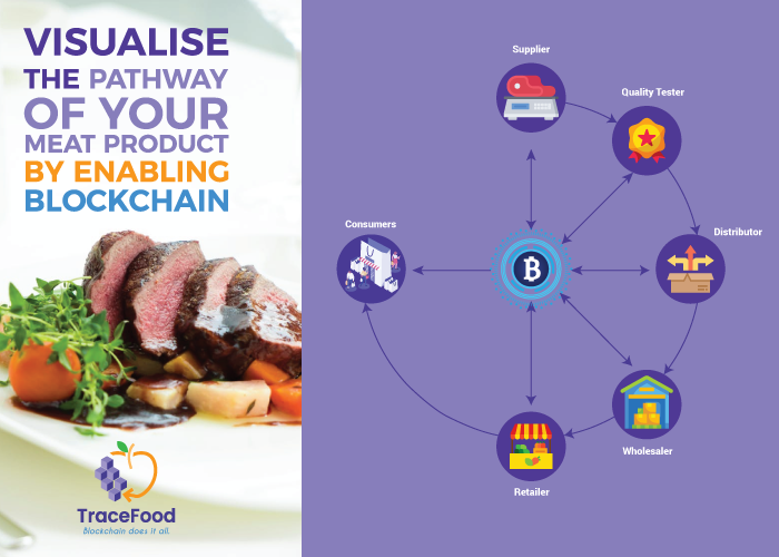 Meat supply chain blockchain